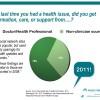 Eytan Social Media in Care Delivery Keynote 17