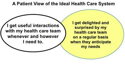 Patientviewidealhealthcare