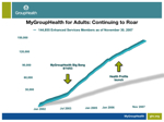 MyGroupHealth Adoption Curve