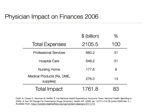 Physician Impact On Finances 2006.001