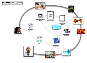 Chronic Illness Lifecycle-1