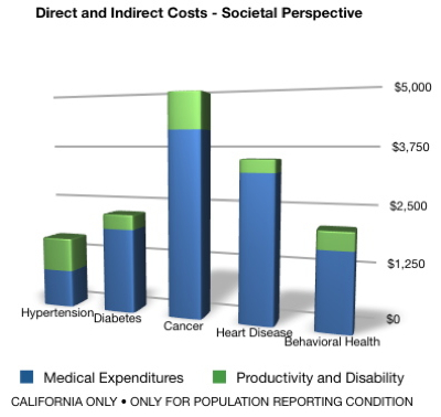 direct and indirect costs societal perspective