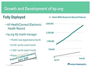 Growth and Development of kp.org