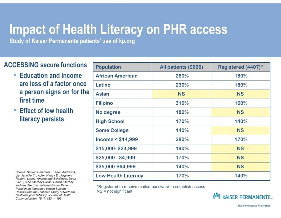eytan - impact of health literacy phr 1.jpg