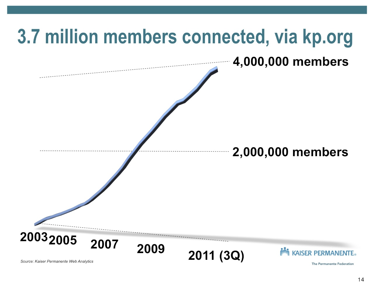Trajectory of kp.org