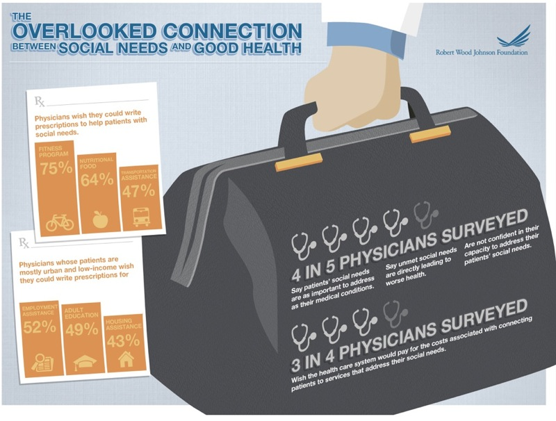 Exploring Health Care's blind side with RWJF, AAMC, and TEDMED - its vision is improving