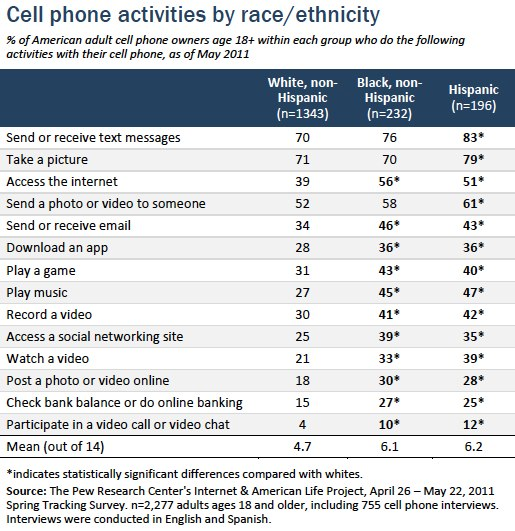 Digital differences | Pew Research Center's Internet & American Life Project