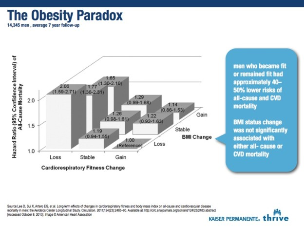Now Reading: The Obesity Paradox - should lack of physical fitness be considered a medical emergency?