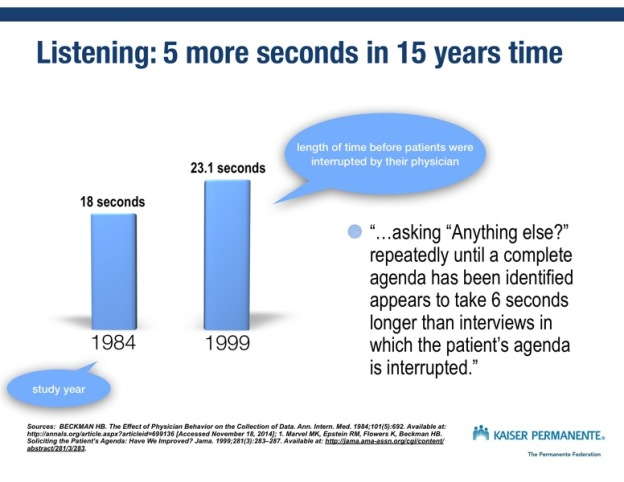 Just Read: Just 6 more seconds of listening needed to elicit the patient's agenda