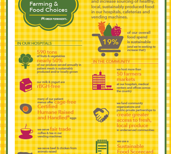 Sustainable Food Scorecard Creates a Healthier Supply Chain| Kaiser Permanente Share