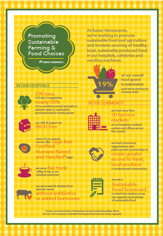 Sustainable Food Scorecard Infographic