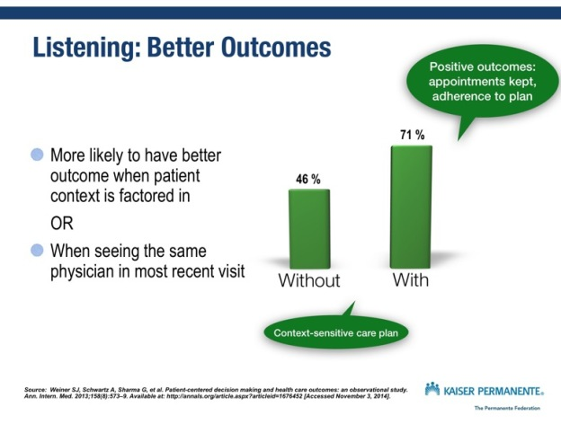 Just Read: Listening means better patient outcomes