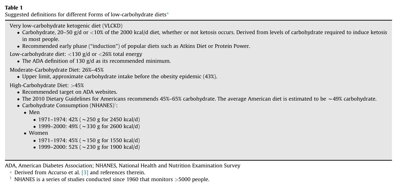just read: dietary carbohydrate restriction as the first approach in